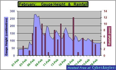 River Height & Rainfall