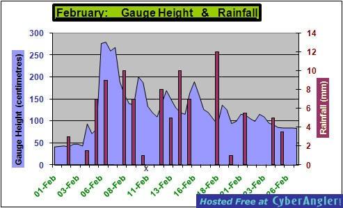 River Height & Rainfall