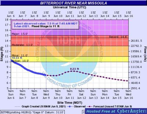 Bitterroot River discharge
