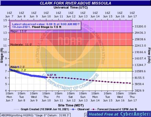 Clark River Discharge- 6-10-2021